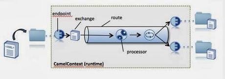 [ESB open source] Introduction à Apache CAMEL (partie 3/6) : Comment fonctionne Camel ?