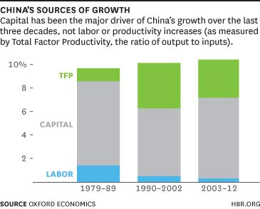 china-sourcesofgrowth