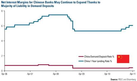 china_interest-rates