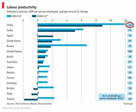 china_productivity