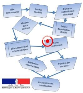 parcours institutionnel Duflot Jan 2014