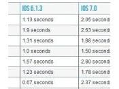 applications plus rapides iPhone