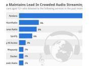 iTunes Radio devant Spotify mais derrière Pandora États-Unis