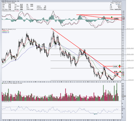 Eldorado Gold (ELD.TO), graphique Daily & Weekly 14 mars 2014