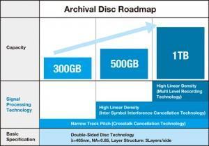 capacite-archival-disc