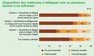 COOPÉRATIONS MÉDECINS-INFIRMIÈRES: Les médecins fixent les limites – DREES