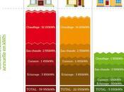 Infographie Consommation type d'une maison