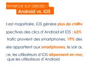 M-commerce Android majoritaire, génère plus revenus