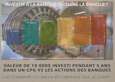 investir dans la banque