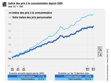 L'ARNAQUE DU MODE DE CALCUL DE L'INFLATION