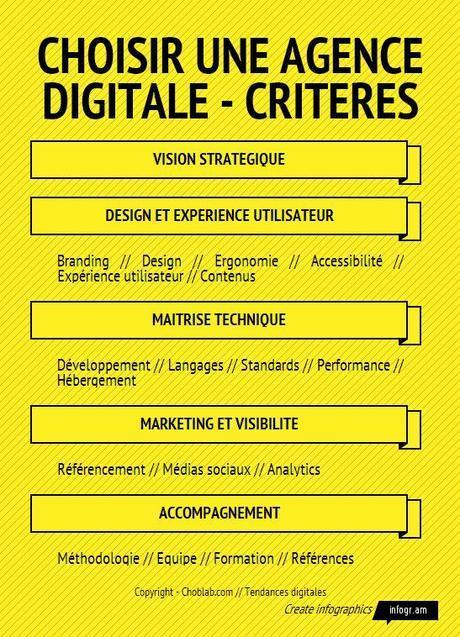 Choisir une agence digitale - critères et compétences