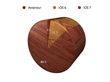 iOS 7 adoption Mac Aficionados