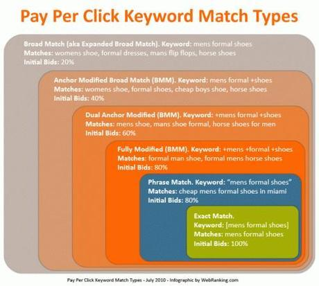 Pay-Per-Click-Keyword-Match-Types-Short-WebRanking.com_