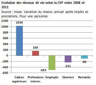 La France populaire décroche, qui s'en soucie ?