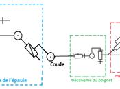 ARPEL PROJECT, projet associant technologie ROBOBUILDER, COGIBOT L'ESIGELEC