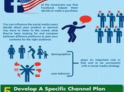 Infographie conseils social media connaître d'urgence