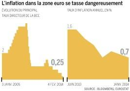 Evolution-inflation-zone-euro.jpg