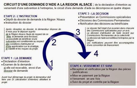 Bourse d'émergence régionale pour création ou reprise d'entreprise sous statut de Scop : Qu'es-aquo ?
