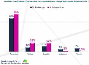interraction-programme-social-TV-etude-omnicom media-group-mesagraph