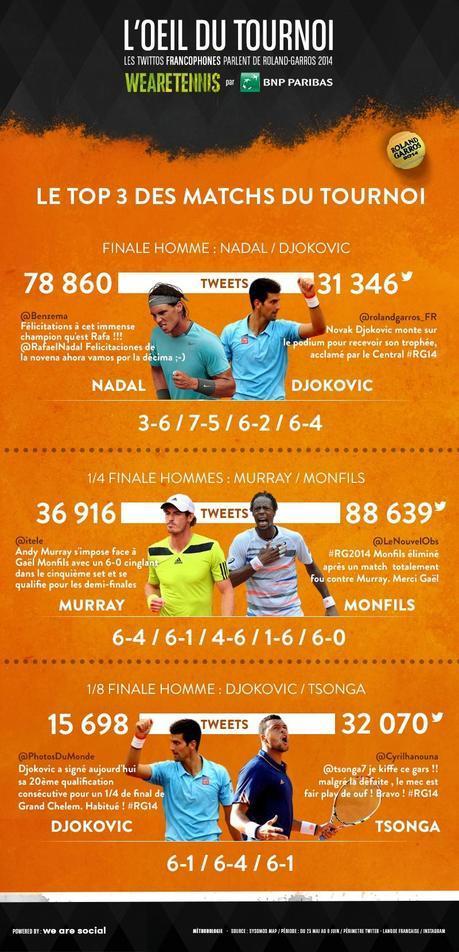 photo rg 2014 top 3 matchs twitter