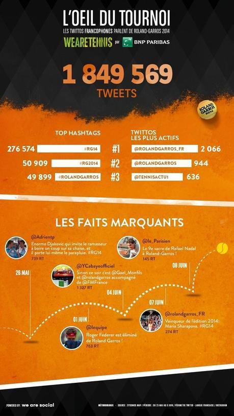 photo roland garros 2014 2 millions tweets