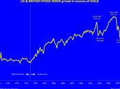 prix actions onces d'or
