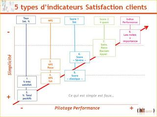 plus mauvais indicateur taux satisfaction global