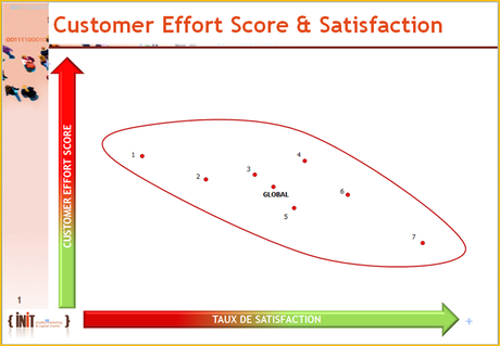 Le Customer Effort Score est-il corrélé avec le taux de satisfaction global des clients ?