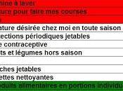 Françaises prêtes sacrifier plats préparés pour l'environnement, mais leur lave-linge