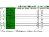Energies renouvelables l'Europe retrouve l'attractivité
