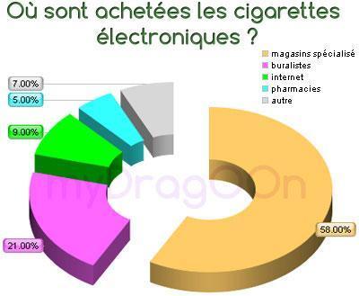 ou les Français achètent leurs ecigarettes