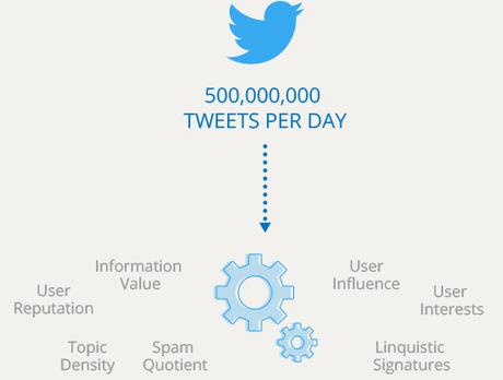 twitter données audience sociale