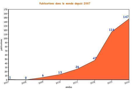 Publication d'études sur la cigarette électronique depuis 2007 dans le monde