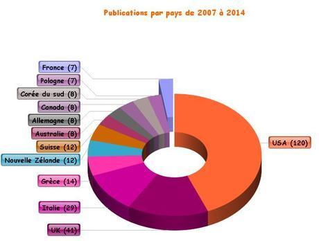 Publications d'études sur la cigarette électronique par pays depuis 2007