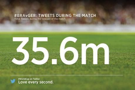 Brésil-Allemagne, un match historique aussi sur Twitter