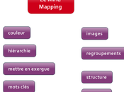 Dissocier production organisation idées, brainstorming Mind Mapping