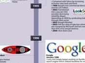 Histoire complet moteurs recherche infographie.
