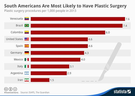 Infographic: South Americans Are Most Likely to Have Plastic Surgery | Statista