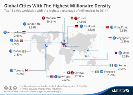 Infographic: Global Cities With The Highest Millionaire Density  | Statista
