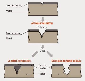 Oxydation et corrosion de l'acier inoxydable