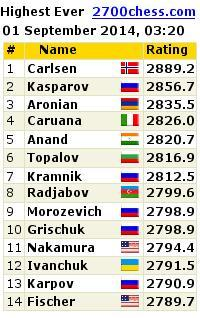 Highest Ever Live Chess Ratings