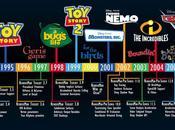 RenderMan, logiciel rendu Pixar disponible gratuitement!