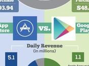 Infographie Google Apple