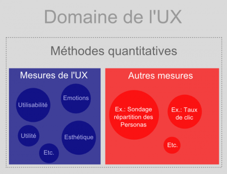 Méthodes quantitatives de l'UX vs. Méthodes quantitatives en UX