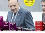 Comment relancer dynamique création d'emplois France