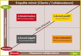 Satisfaction clients et Enquête miroir, ce que vos collaborateurs sous estiment et sur estiment !