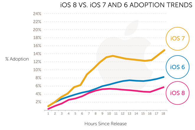 Adoption iOS 8