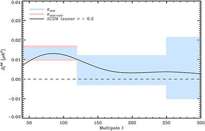 Plot showing overlap of the Planck dust data and the BICEP2 signal