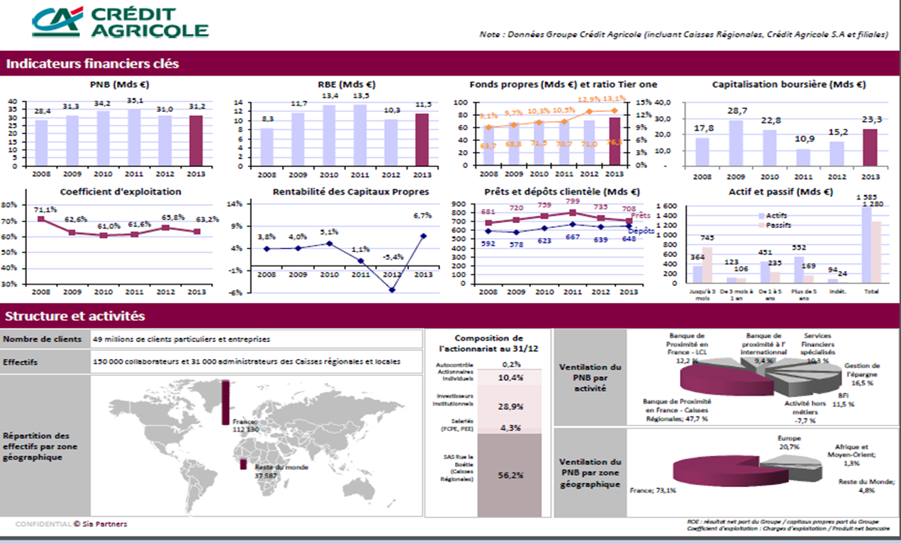 Benchmark : Groupe CREDIT AGRICOLE (2014)