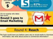 Emailing Social Media Marketing faut-il faire choix